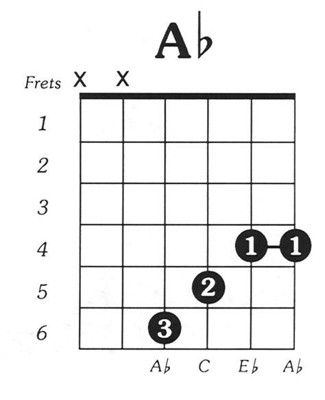 belajar kunci gitar kres belajar chord gitar kres mol b mayor fans musik