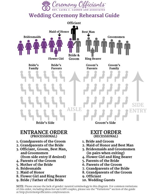 Lovely Church Music Positions #1: Wedding-ceremony-rehearsal-diagram.jpg