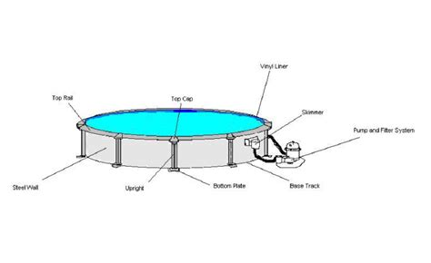 pool parts diagram above ground pool structure and design