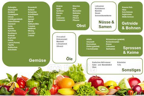 Basische Lebensmittel Tabelle Aktivtrinken