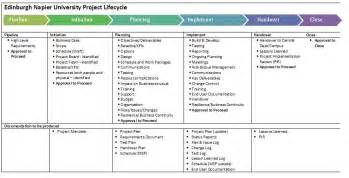 Project Phases Template by Project Phases