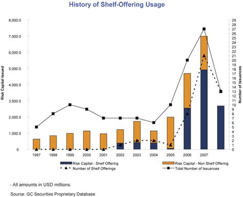 Shelf Offering shelf offerings 100 of 2008 issuances gccapitalideas