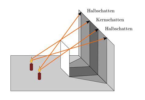 kleine lichtquelle ausbreitung des lichts grundwissen physik