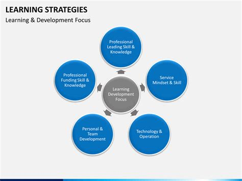 Learning Strategies Powerpoint Template Sketchbubble Learning And Development Strategy Template