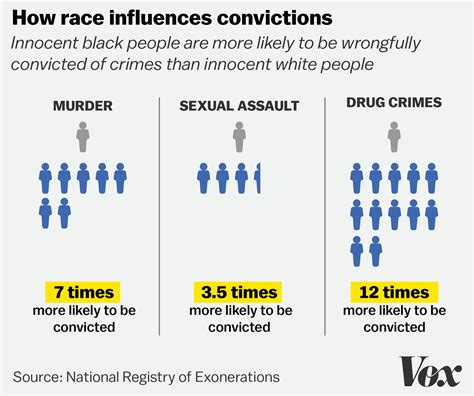 why does one person where a different color in study black are 7 times more likely than white