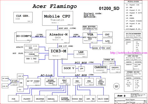 laptop diagram block diagram laptop motherboard free gallery
