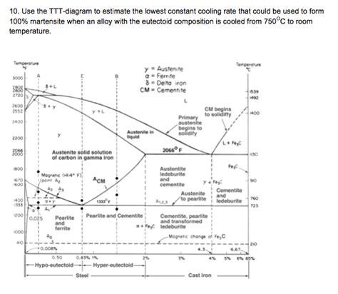 Ttt diagram diagram site with 28 more ideas ttt diagram diagram site use the ttt diagram to estimate the lowest constan ccuart Images