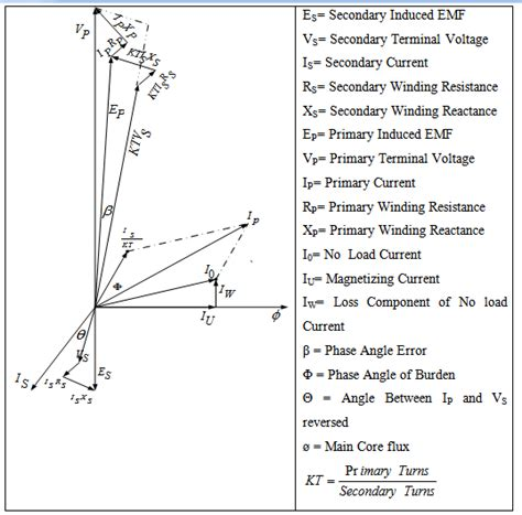 secondary current transformer wiring diagram secondary