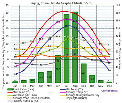 weather in china during new year climate graph for beijing china
