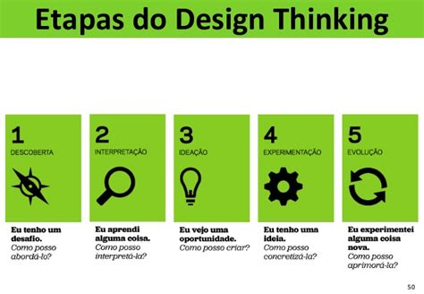 design thinking etapas bpm global trends 2014 nicir chaves previd 234 ncia social
