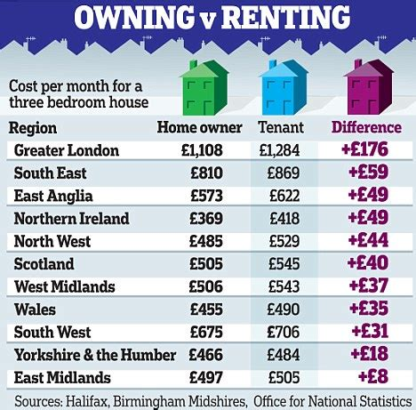 cost of buying a house uk why it s cheaper to buy than rent difference of 163 132 a month on three bed house