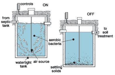 design criteria sequencing batch reactor ilias 3