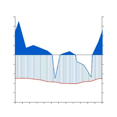 comment calculer un diagramme ombrothermique outils cairn d 233 veloppement