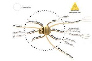 organic organization chart mastermindmaps