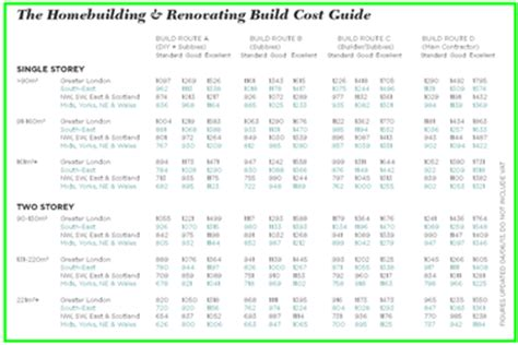 estimated cost to build a house build costs selfbuildplans co uk uk house plans