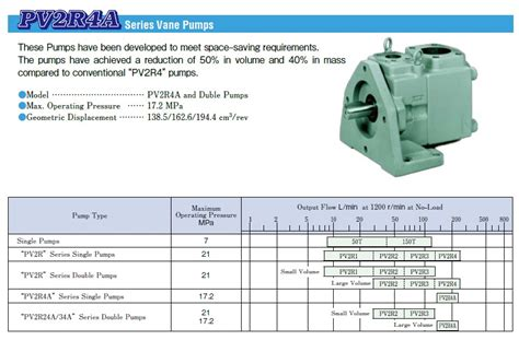 Yuken Kogyo Hydraulic Vane Pv2r2 47 F Raa 4118 Made In Japan yuken pv2r1 23 f raa 41 vane leader bearing