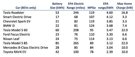 Tesla Model S Battery Weight Comparing Tesla Battery Technology Against The Competition
