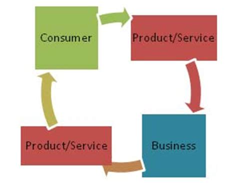 Mba Marketing Terms by C2b Consumer To Business Definition Marketing