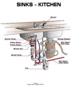 Kitchen Sink Drain Parts Diagram Kitchen Sink Plumbing Kitchen Design Ideas Kitchen Sink Plumbing 600x726 Kitchen Sink