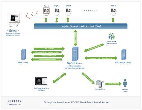 emergency department workflow innovative emergency department ultrasound workflow