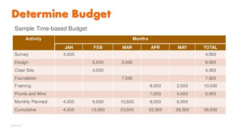 ms project 2013 3 howto costs estimate your project budget