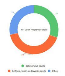 California Judicial Branch Search Council Approves 23 5 Million In Grant Funding For Court Innovations California