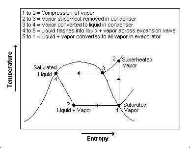refrigeration cycle ts diagram refrigeration refrigeration ts cycle