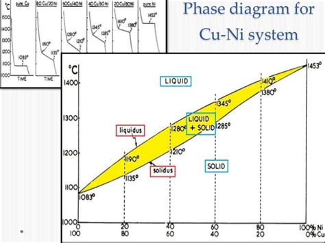 ni cu phase diagram chapter 1 2