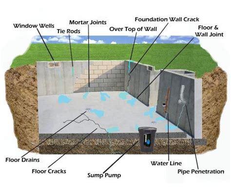 stop basement leaks how to stop leaky basement walls on the with basement solutions