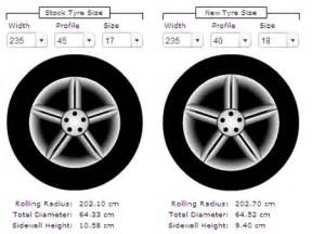 Tires And Wheels Size Calculator How To Calculate The Correct Tyre Size When Upgrading Or
