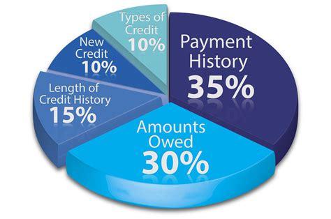 tips for managing your credit score awardwallet