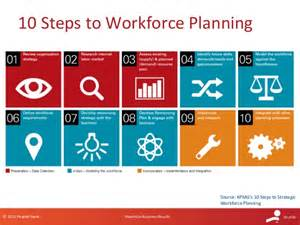 10 step strategic planning process pictures to pin on
