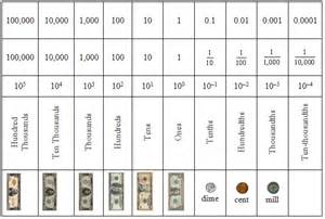 search results for blank decimal place value chart