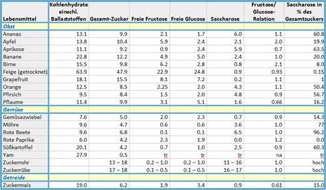 histamin tabelle fructoseintoleranz erkennen heimtest schnelltests