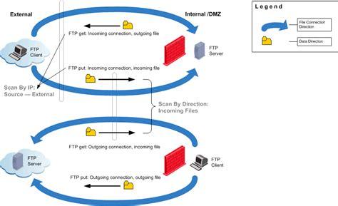 Basic76 Htm managing anti bot and anti virus