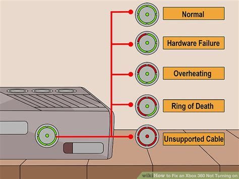 xbox 360 power brick red light how to fix an xbox 360 not turning on with pictures