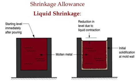 pattern shrinkage allowance pattern allowances in casting method and its different