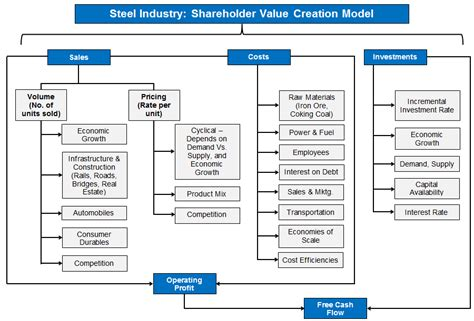 Capital Structure Of Tata Motors Mba by Safal Niveshak Stocktalk 2 Tata Steel