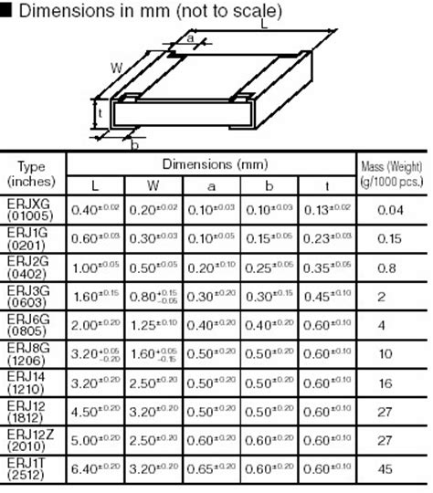 neosid inductor specification 0402 resistor dimensions 28 images library tools 171 tom hausherr s chip resistors size