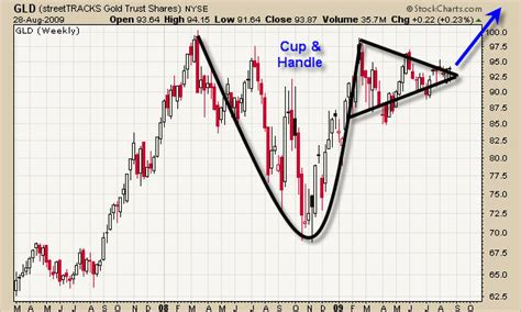 long term cup and handle pattern how to day trade and swing trade gld spot gold chart etf