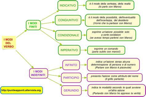 diversi analisi grammaticale modi verbo jpg 2426 215 1604 verbi