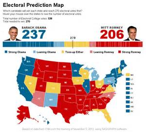 sas graphs for presidential elections sas learning post