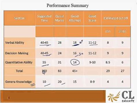 xat test pattern 2014 xat 2014 exam analysis youtube