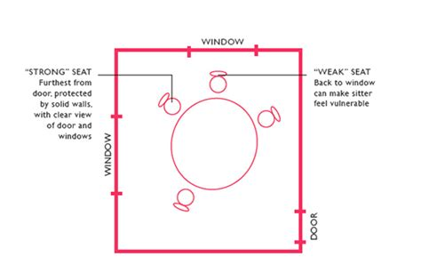 Feng shui your dining room in 8 steps paul darby