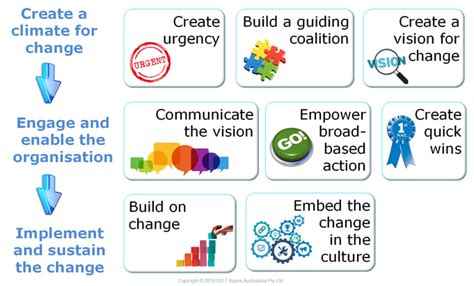 kotter culture change management training project results
