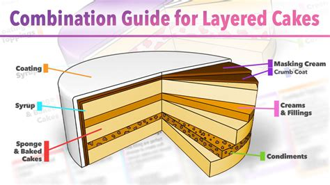 Great Decorating Ideas combination guide for layered cakes yeners way