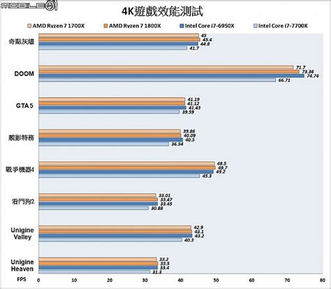 AMD Ryzen 7 1800X Review Leaks Out - AMD's Top 8 Core Vs ... I 7 6800k Benchmarks