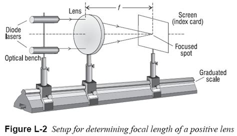 optical bench components perfect sight without glasses d bates