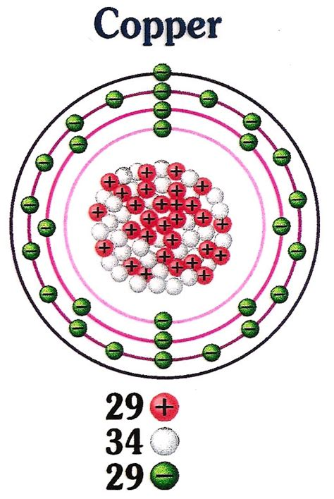 how many protons are in copper solar energy introduction course