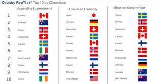 Canada ranked 1 most admired country in the world
